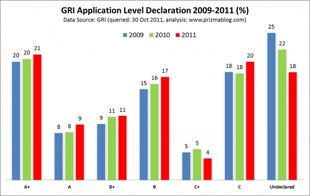 GRI Application Levels 2009-2011