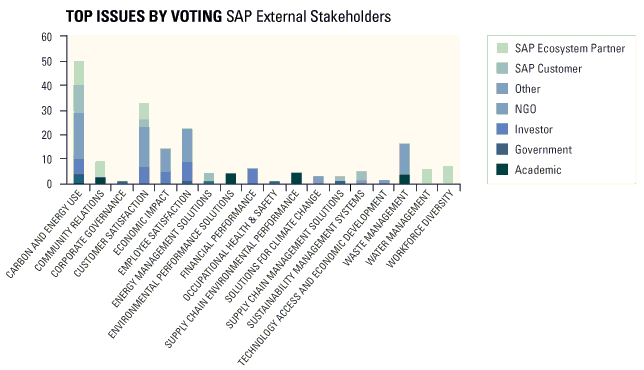 SAP's Stakeholder's Top Issues Chart