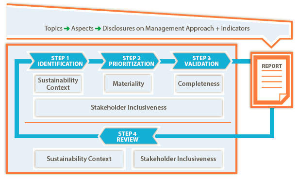 Questions about Materiality and topic Boundary Has the Materiality principle changed in the GRI Standards? In the transition from the G4 Guidelines to GRI Standards, several clarifications were made in connection with the Materiality principle.