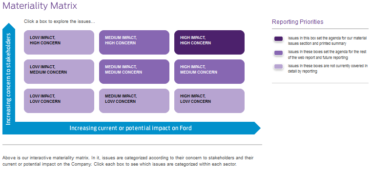 Materiality Matrix Examples  Ford  Intel  U0026 Electrolux