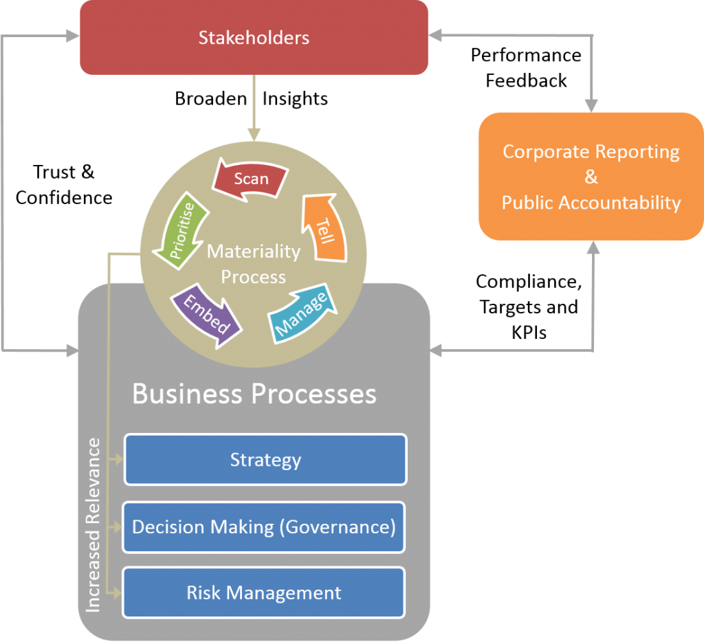 Business and Materiality Processes