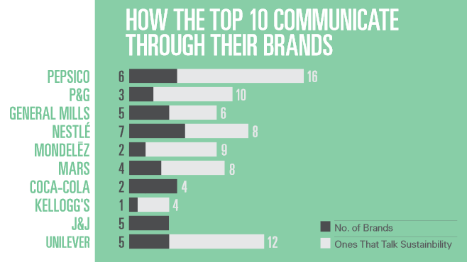 Top 10 Use of Brands