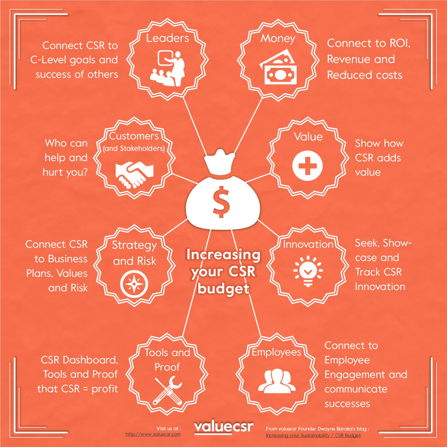 Increasing your CSR - Sustainability Budget Inforgraphic