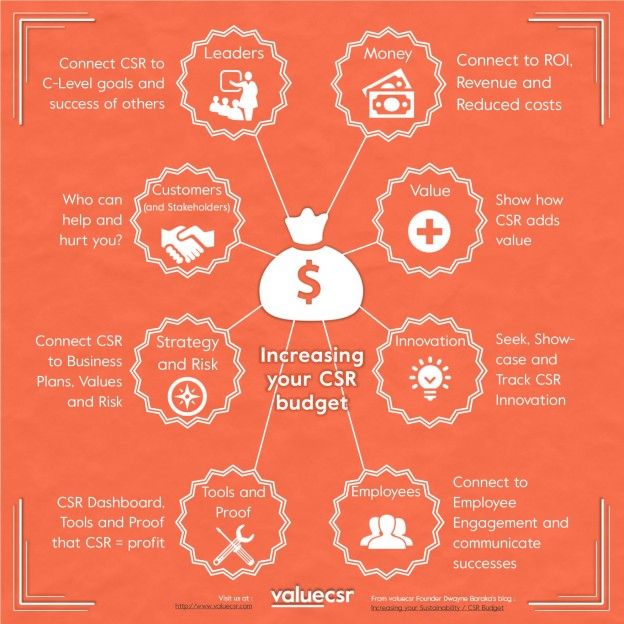 Increasing your CSR Budget